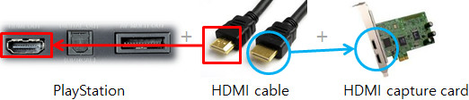 hdmi cable, capture card