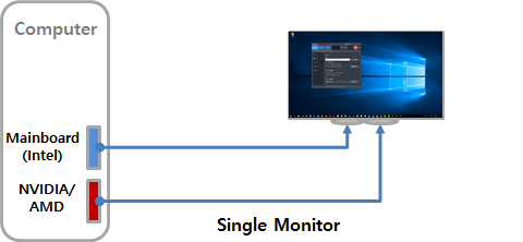 single monitor, Intel Quick Sync video acceleration