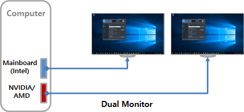 double monitor, Intel Quick Sync video acceleration