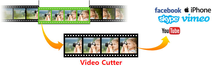 Video cutter, Video cutter software, Best video cutter program