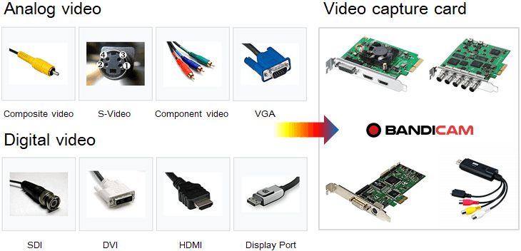 Video capture software, Analog video, Digital video